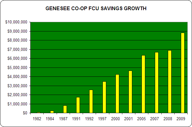 Genesee Co-op FCU Savings Growth